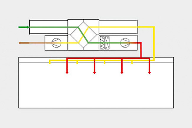 Bidirectional ventilation unit (BVU) as a centralised ventilation unit with heat recovery